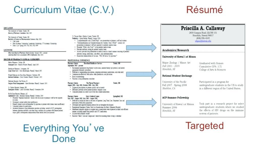 Curriculum Vitae Pronunciation Laboite Cv Fr