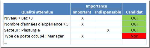 Exemple grille de sélection des cv