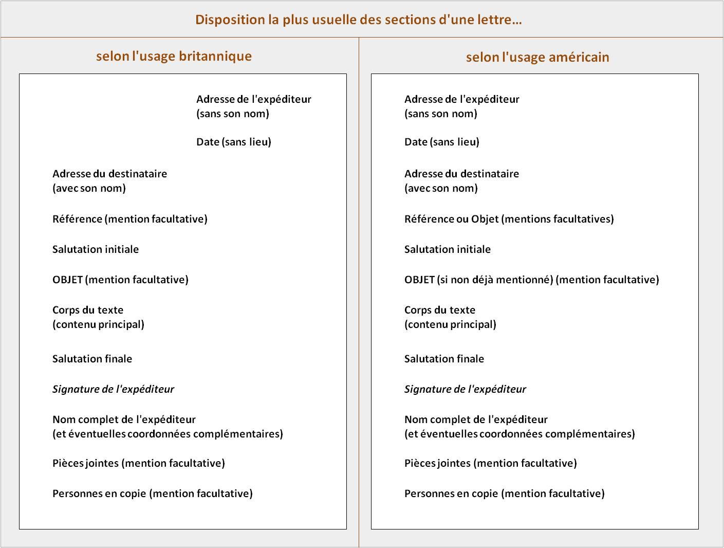 Formule de politesse anglais lettre de motivation - laboite-cv.fr